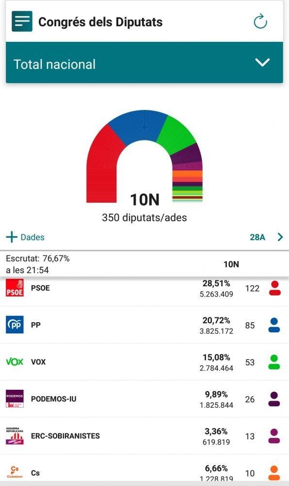 PSOE obté el 28,51% a nivell nacional amb el 76,67% escrutat Especial Jornada Electoral